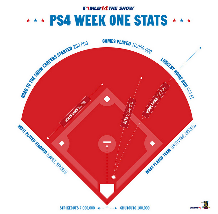 MLB 14 The Show stats