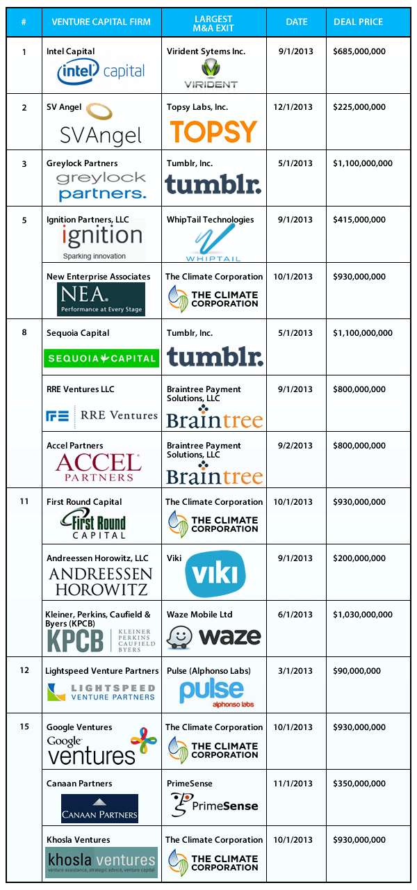 Most successful VC firms