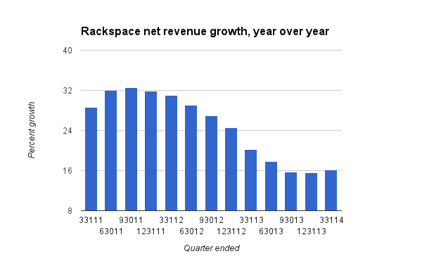 RAX revenue growth Novet