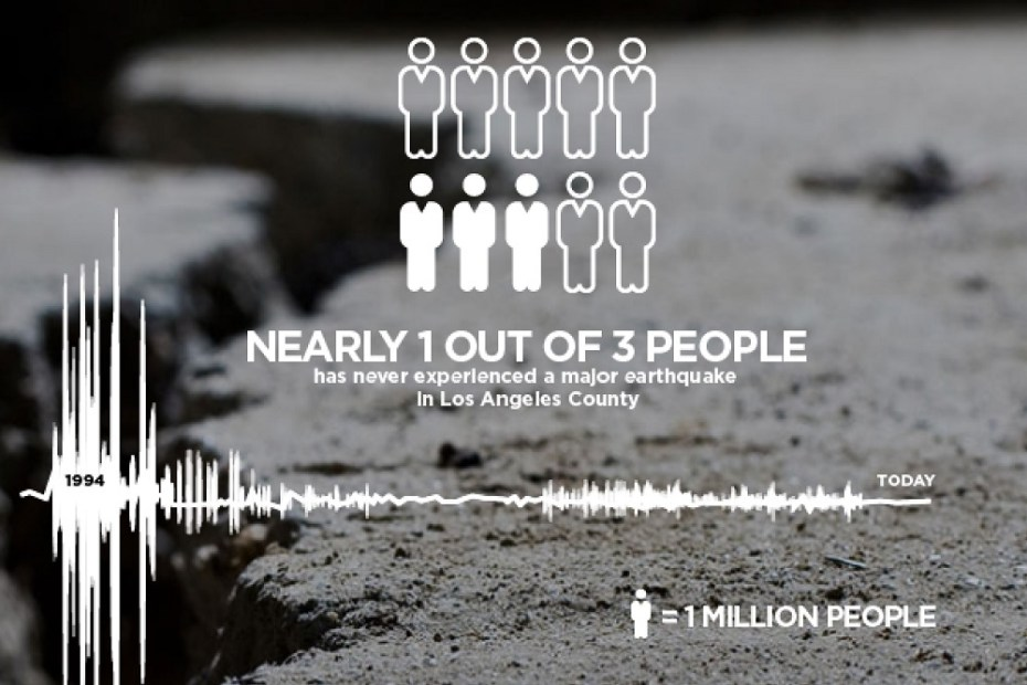 RMS warns only 16% of LA County residents have quake insurance.
