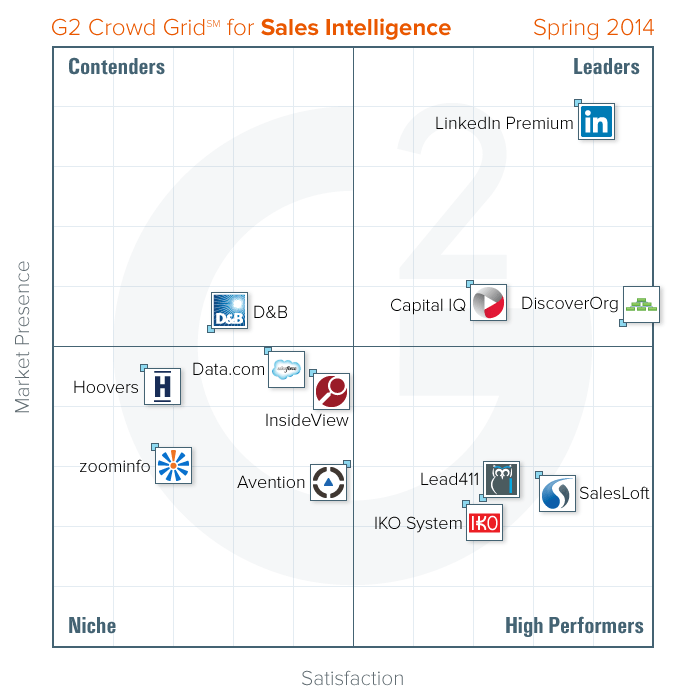 Sales Intelligence Grid - Spring 2014