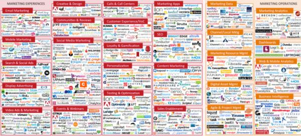 A flood of new marketing tech companies
