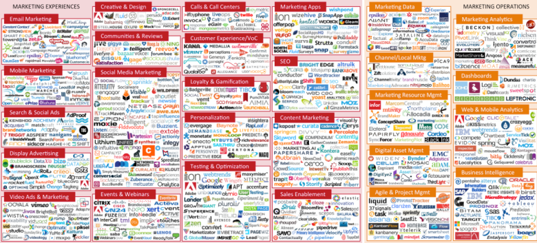 A flood of new marketing tech companies