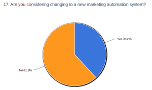 considering new marketing automation system