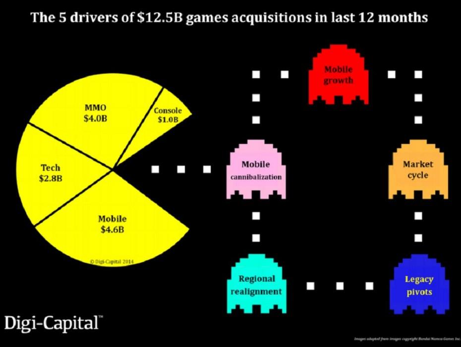 Digi-Capital explains game consolidation.