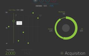 Appcelerator's new platform insights