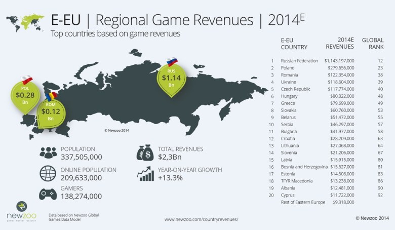 Newzoo's estimates for Eastern European game growth.