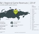 Newzoo's estimates for Eastern European game growth.