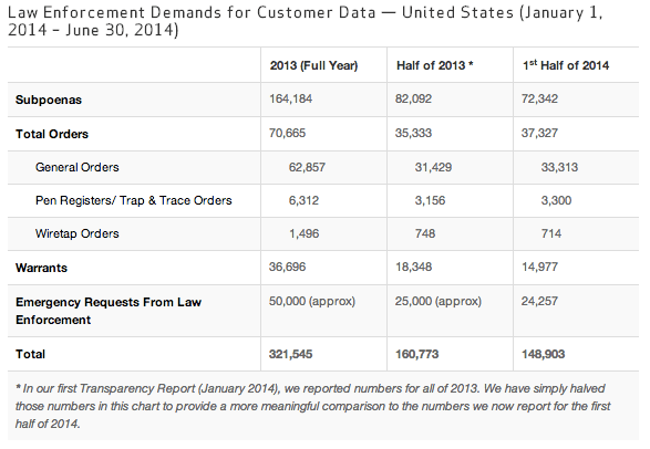 Verizon Transparency Report