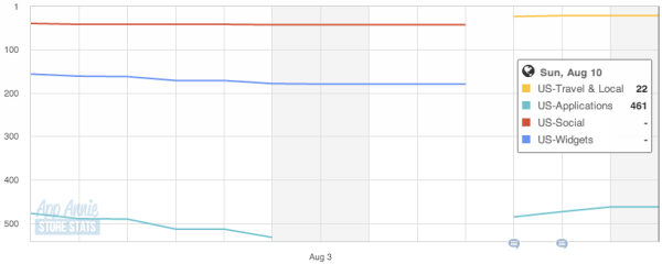 Foursquare Google Play stats in the U.S. from July 28 to Aug 10 (daily).