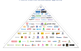 Mobile internet consolidator pyramid