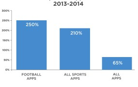Sports apps are on the rise