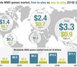 SuperData's MMO stats