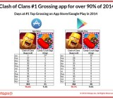 Clash of Clans dominates the U.S. app market in 2014.