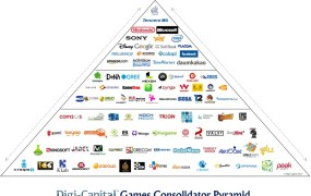 The pyramid of consolidators in gaming.