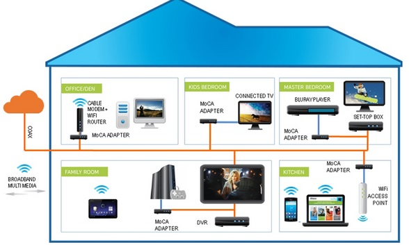 Cable Providers Say You Can Get Real Internet Speed With Moca Venturebeat Gadgets By Dean