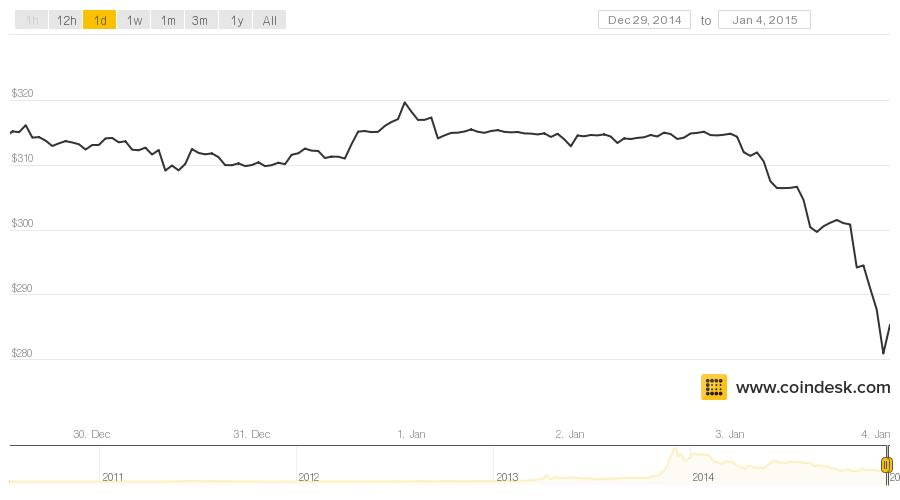 Chart of bitcoin prices / Bitcoin processing speed