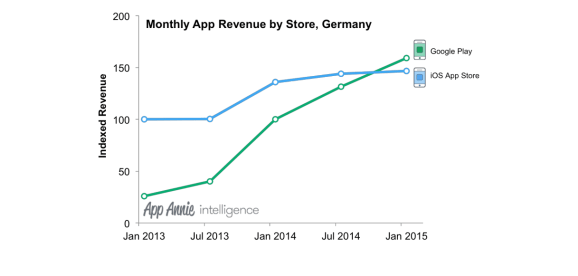 Google Play finally surpasses iOS in spending in a major world market.