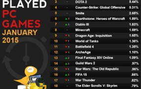 Raptor's list of Jan. 2015's most played games.