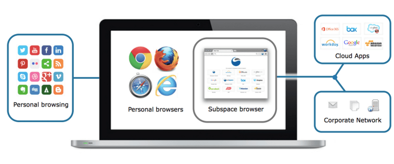 Box buys Subspace, a startup that built a browser for secure cloud apps