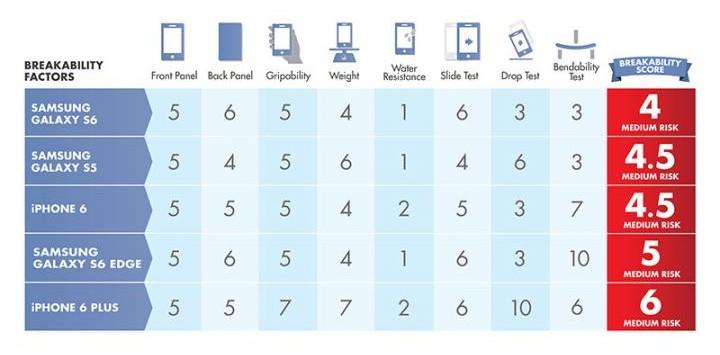 2015-SamsungS6Breakability_Scorecard