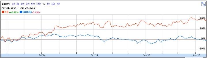 Facebook vs. Google market cap
