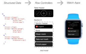 Instagram's open-source library for Apple Watch.