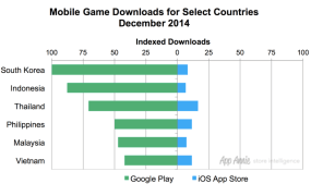 Google Play saw four times as many downloads as the iOS App Store in Southeast Asia's key markets in 2014.