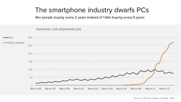 smartphones vs. pcs