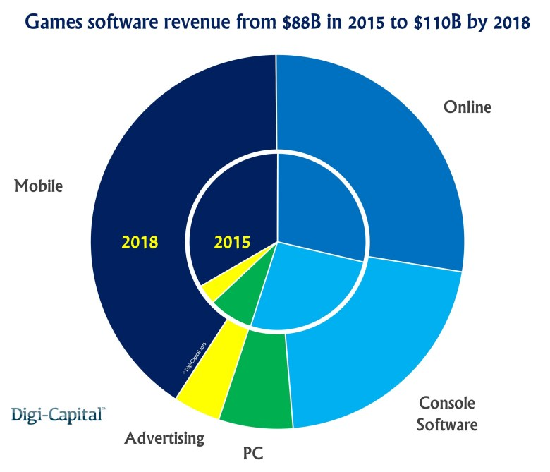 Mobile gaming will grow into the single biggest market sector by 2018.