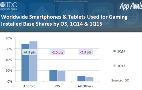 iOS loses some market share to Android when it comes to gaming.