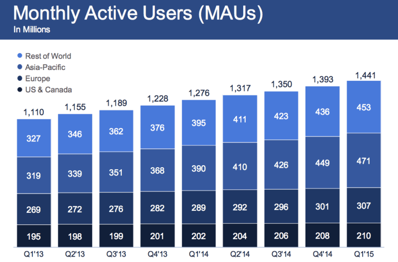 Facebook's monthly active users, as of Q1 FY2015