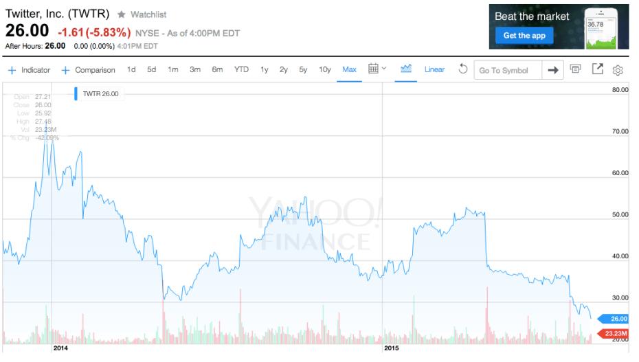 http://i0.wp.com/venturebeat.com/wp-content/uploads/2015/08/Twitter-stock-2.png?fit=930%2C9999
