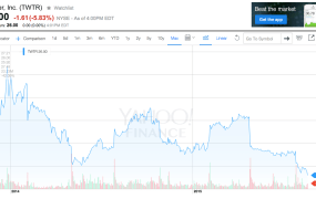 Twitter's stock fluctuation in the past couple of years, courtesy of Yahoo Finance.