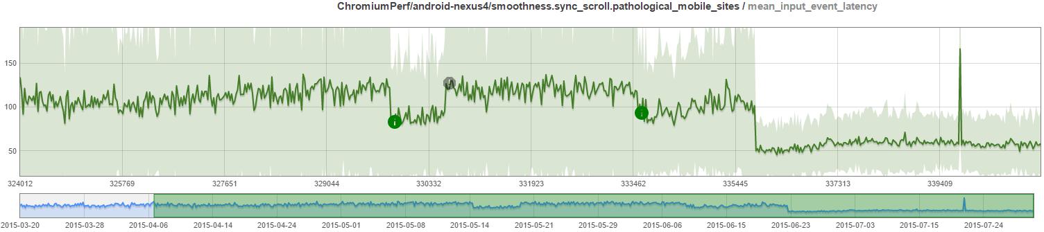 chrome_input_latency_improvement