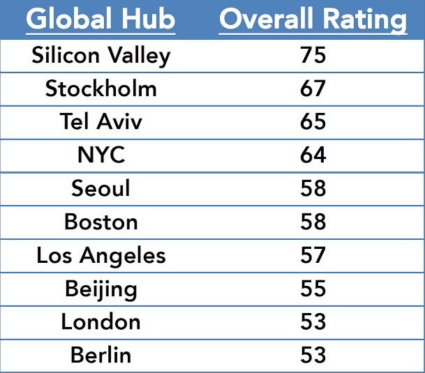 The 10 hottest startup ecosystems in the world