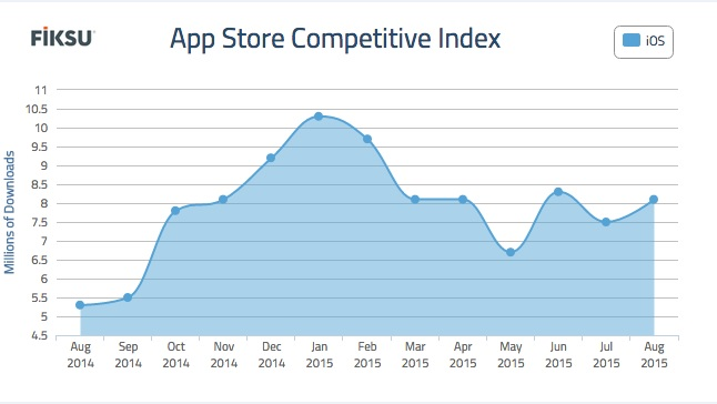 The number of apps downloaded for the top 200 rose in August.
