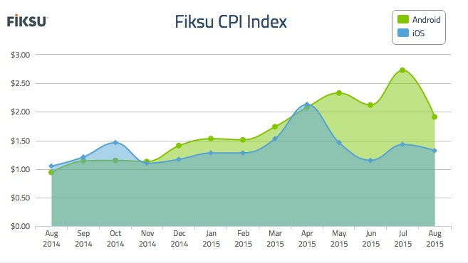 The CPI for mobile user acquisition in August 2015 was steep.