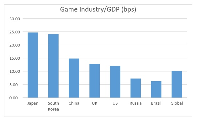 Globa games market