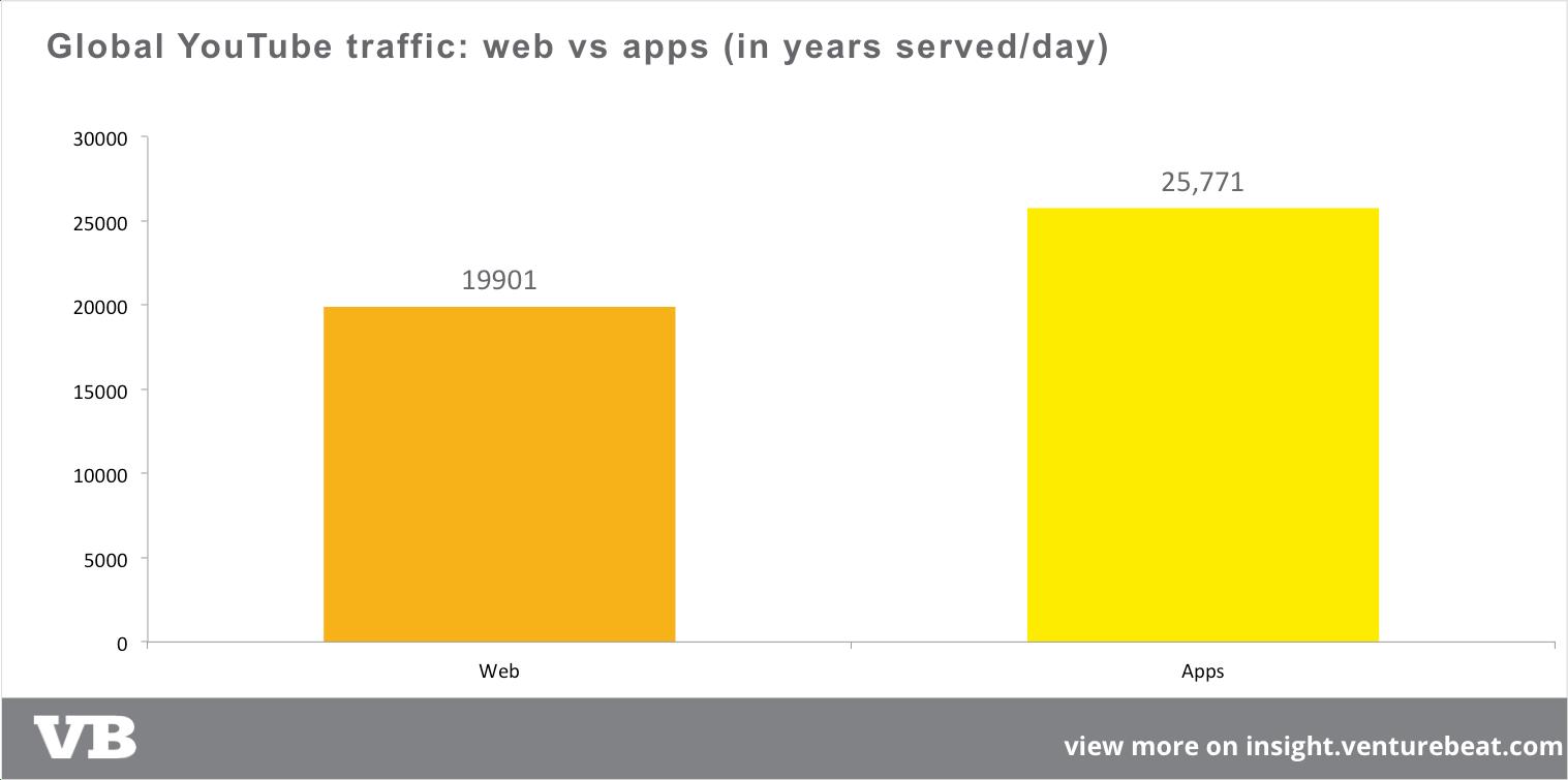 youtube-traffic-web-vs-app