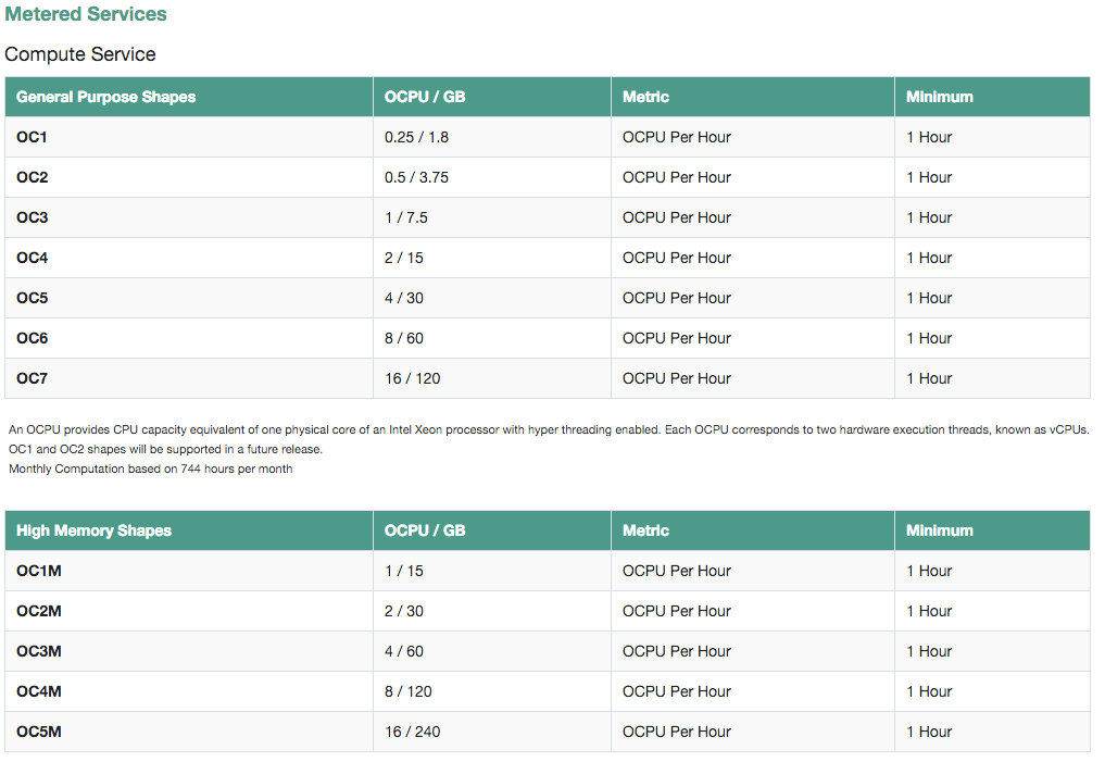 Prices for Oracle Elastic Compute Cloud for people in the U.S.