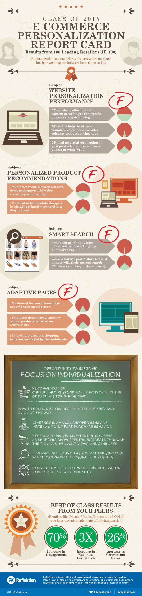 Personalization Reportcard Infographic