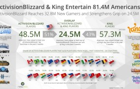 Activision Blizzard and King will have a big grip on U.S. gamers.