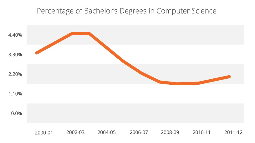 percentage bachelor's degrees