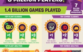 Plants vs. Zombies Garden Warfare has hit 8M players.