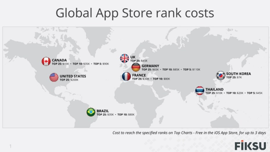 Here's what it costs to hit the top 25 ranks around the world in the iOS app store.