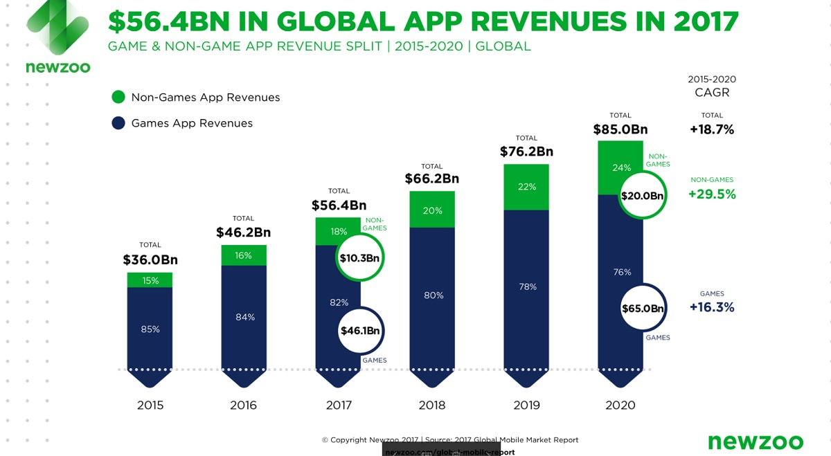 Go Business Mobile Plan $65 Newzoo Mobile Game Revenue Will Grow 66 From 38 Billion In 2016