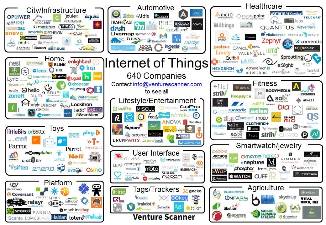 Internet of Things Visual Map IoT Pinterest Visual map - civil service exam application form