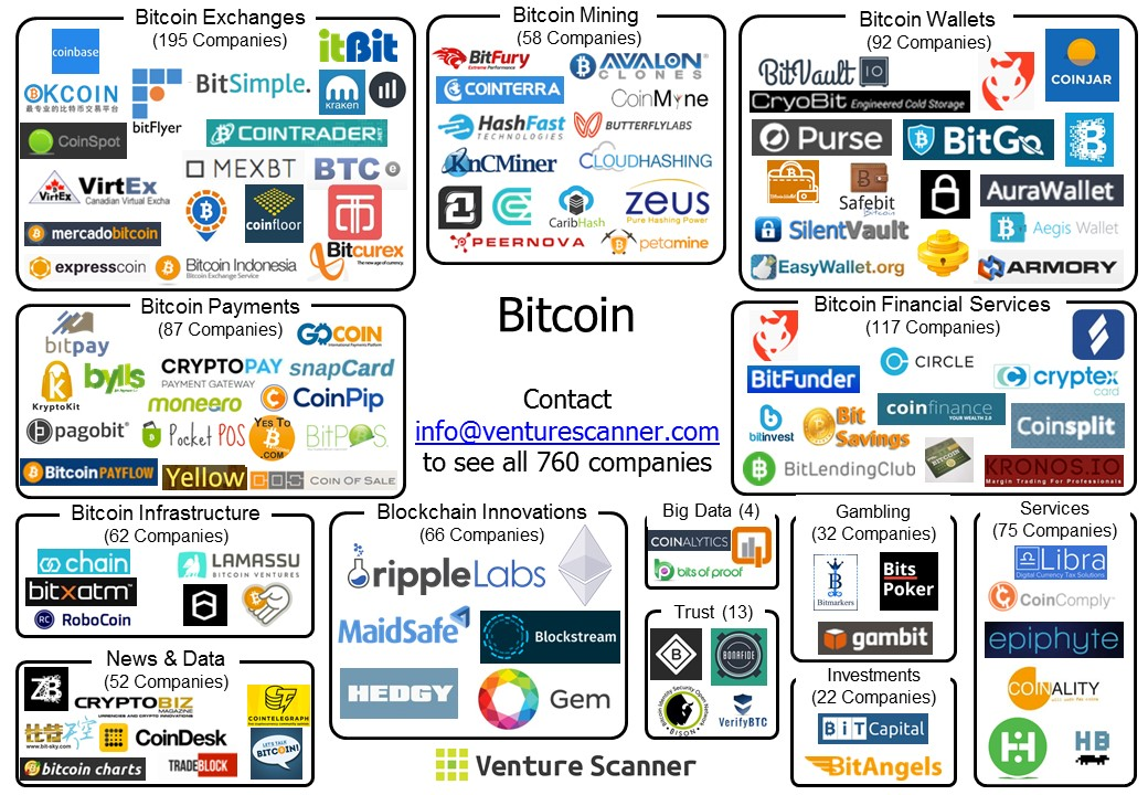 Visual Map depicting bitcoin based start-ups across categories - investment analysis