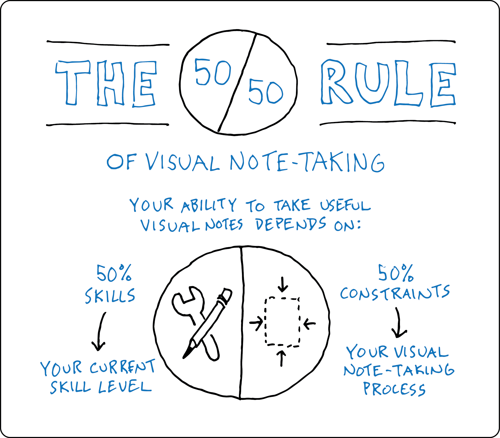 50*50 The 50 50 Rule Of Visual Note Taking Verbal To Visual